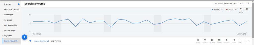keyword report graph in pay-per-click ppc campaign